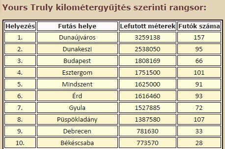 Y.T. - kilométergyűjtés.png