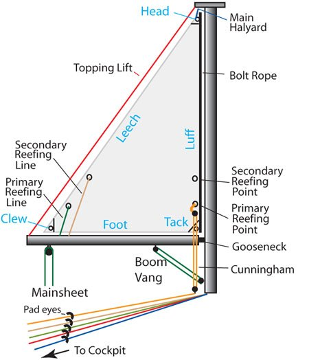 sail-components