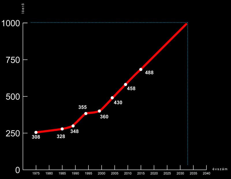 ferrariszubjektiv.blog.hu 007 grafikon teljesitmeny