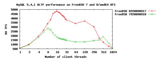 Using mySQL and PostgreSQL on FreeBSD 8.0
